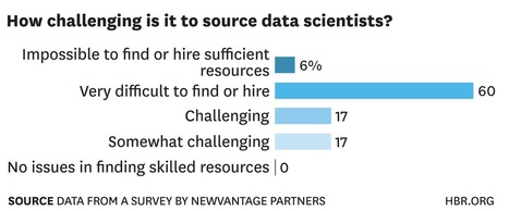 There's No Panacea for the Big Data Talent Gap   BIG Data, Business Intelligence (BI) & Predictive Monitoring   Scoop.it