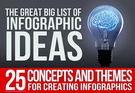 The Great Big List of Infographic Ideas [INFOGRAPHIC] | Content Creation, Curation, Management | Scoop.it