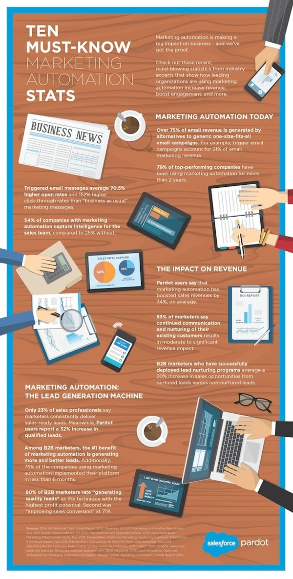 10 Must-Know Marketing Automation Stats [INFOGRAPHIC] - Pardot | The Marketing Technology Alert | Scoop.it