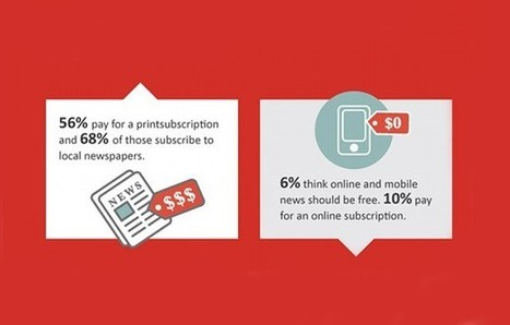 Old-Fashioned Press Releases Still Most-Trusted Communication Source (Infographic)   Digital-News on Scoop.it today   Scoop.it