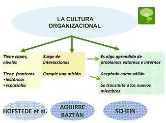 Cultura y Clima organizacional: 2 caras de la misma moneda. | Investigación  Tesís | Scoop.it