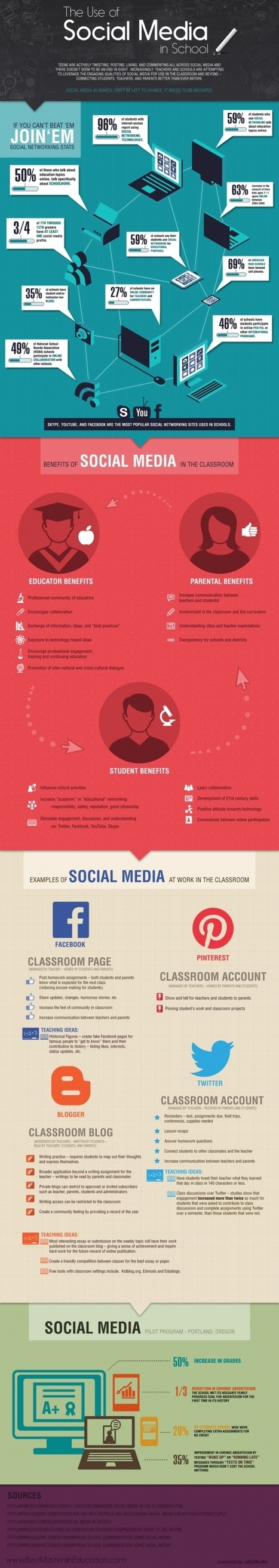 Infographic: The Use of Social Media in School | information analyst | Scoop.it