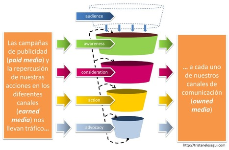 La convergencia de medios como estrategia online | Educación a Distancia (EaD) | Scoop.it