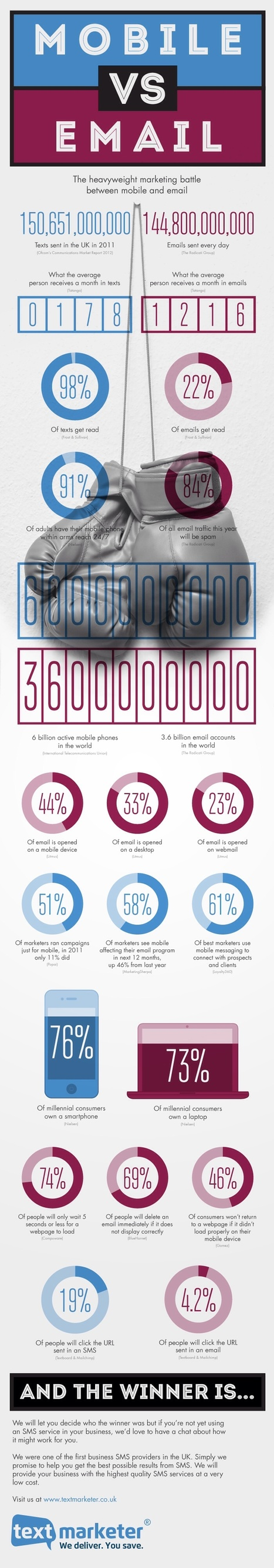 Mobile VS Email Statistics – Infographic   MarketingHits   Scoop.it