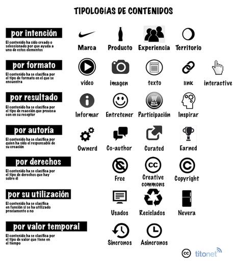 Tipos de contenidos | marketing digital | Scoop.it
