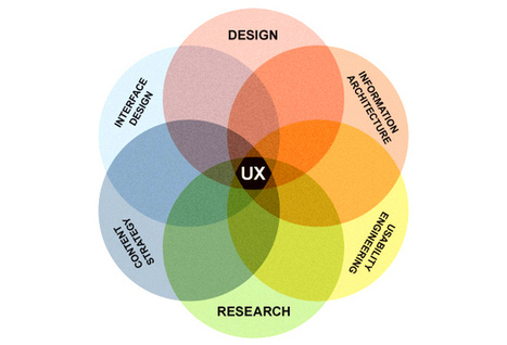 Is User Experience Design the next big thing? | ITbusiness | Scoop.it