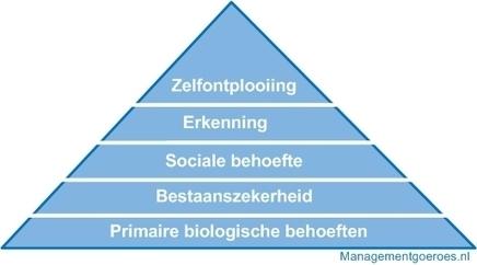 Piramide van Maslow uitleg & voorbeeld | Maslow behoeftepiramide | Begeleiden | Scoop.it