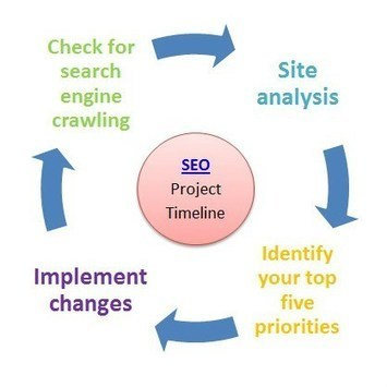 SEO Project Timeline | Tips For Choosing A Mobile App Development Company | Scoop.it