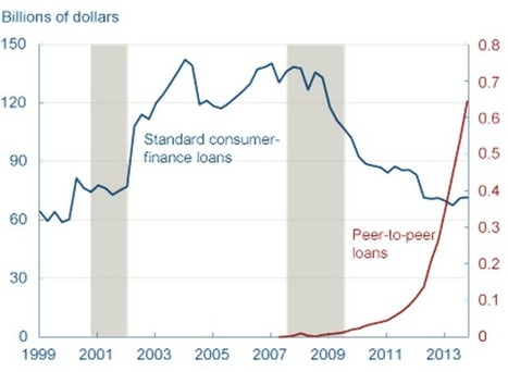 The economics of P2P lending | P2P and Social Lending: Global Trends | Scoop.it