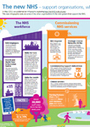 NHS support organisations – new infographic published | Healthcare Quality & Governance | Scoop.it