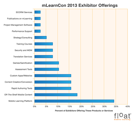 Float Mobile Learning | mLearnCon 2013 Exhibitors Show the Direction of the Mobile Learning Industry | E-learning by TJ | Scoop.it