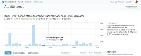 twitter analytics dashboard, perché non basta | Digital Marketing News & Trends... | Scoop.it