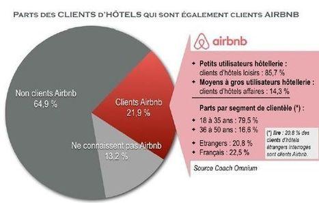 Airbnb : quel est son impact sur les hôtels ?   Tourisme Hôtellerie - Veille de la Formation Responsable Etablissement Touristique - Afpa BRIVE   Scoop.it