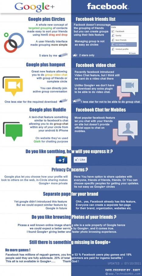 Infographie : Google+ vs Facebook | The Google+ Project | Scoop.it