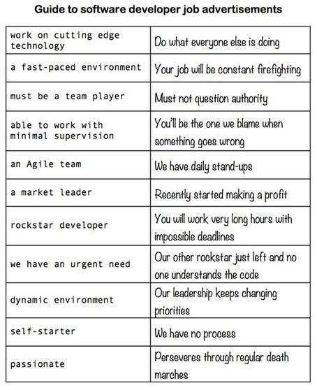 Développeurs web : décodez le jargon des recruteurs dans les offres d'emploi - Blog du Modérateur | RH EMERAUDE | Scoop.it