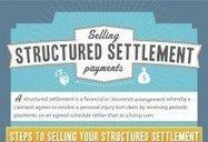 Best Selling Structured Settlements - Cash Future Payments ... | Structured Settlement Quotes | Scoop.it