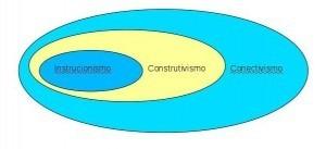 TICs na Educação » Blog Archive » Instrucionismo, construtivismo ... | educação | Scoop.it