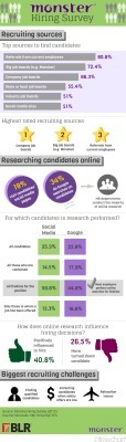 Recruiting Survey Infographic from Monster | Data on our Social World | Scoop.it