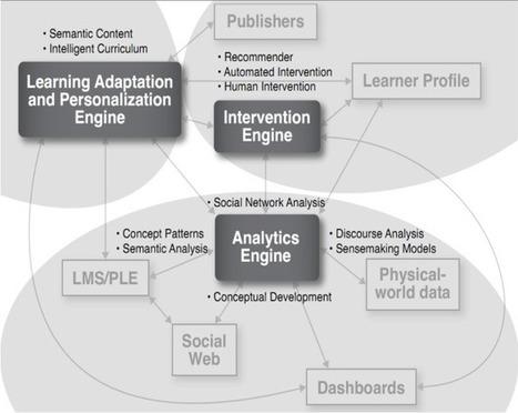 Investigar en épocas de escenarios ubícuos, de aprendices responsables, de...(Educación Disruptiva) | Organización y Futuro | Scoop.it