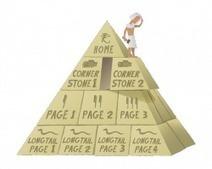 Using Cornerstone Content to make your Site Rank • Yoast | Wordpress  Videoediting e Reti di imprese | Scoop.it