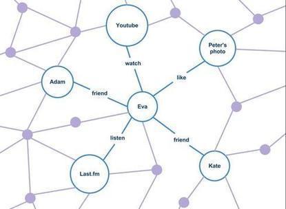 Semantic Web Business: Going Nowhere Slowly - InformationWeek   Semantic Web   Scoop.it