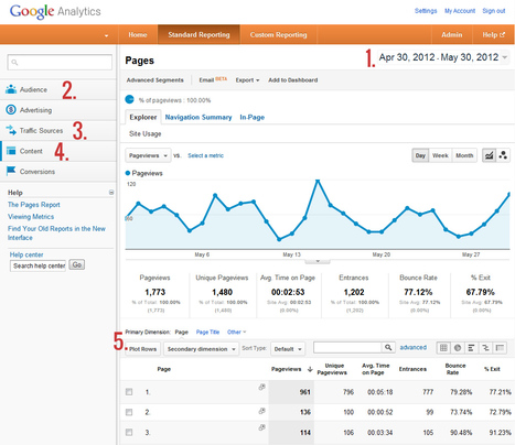A Super-Duper Easy Google Analytics Guide | Time to Learn | Scoop.it