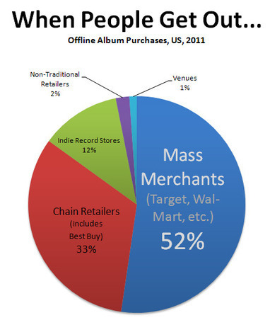Digital Music News - When People Leave the House, This Is Where They Buy Music... | Kill The Record Industry | Scoop.it