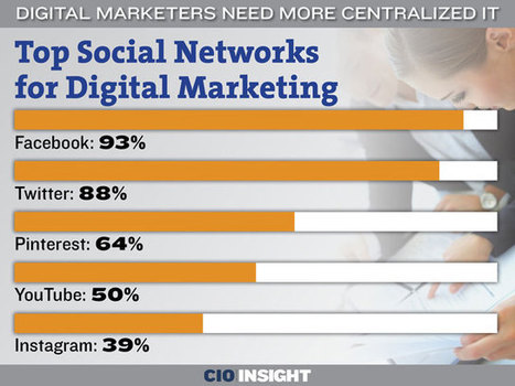 Digital Marketers Need More Centralized IT | Digital-News on Scoop.it today | Scoop.it