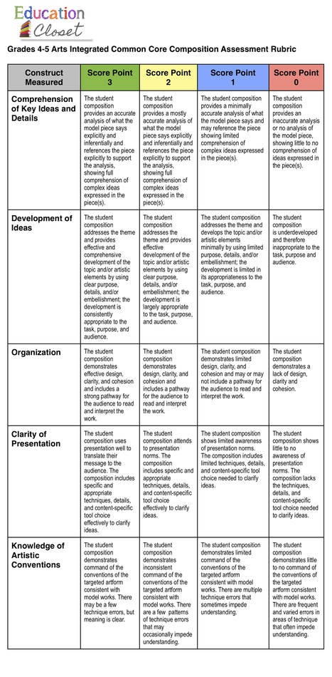 Common Core and Arts Integration Assessment Rubric | Education ... | Miss LIS Gathers Her Thoughts | Scoop.it