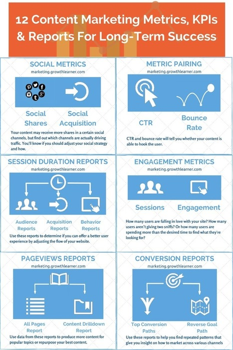 12 Content Marketing Metrics & Reports For Long-Term Success | The POS Maven Says... | Scoop.it