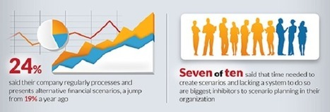 Add Financial Modeling To Your Operational Planning | Planning, Budgeting & Forecasting | Scoop.it