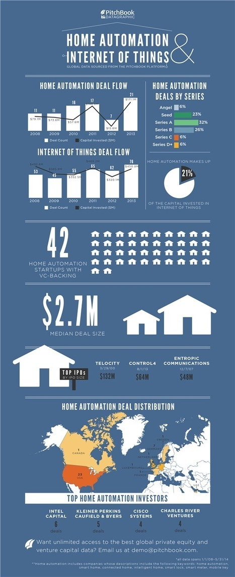Infographic: Home automation & internet of things - via Microsoft TechNet Blogs | r | Scoop.it