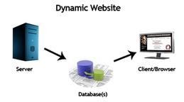 Ultimate Website Development Strategy | Designing webmaster | Scoop.it