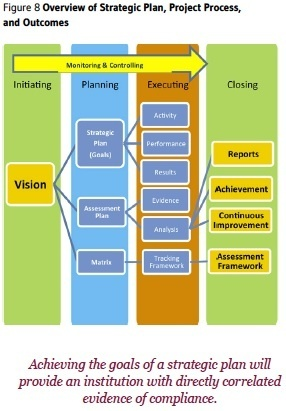 How to Use Project Management Tools to Integrate Strategic Planning Implementation and the Accreditation Cycle | Virtual Learning, Technology & Strenghts in Education | Scoop.it