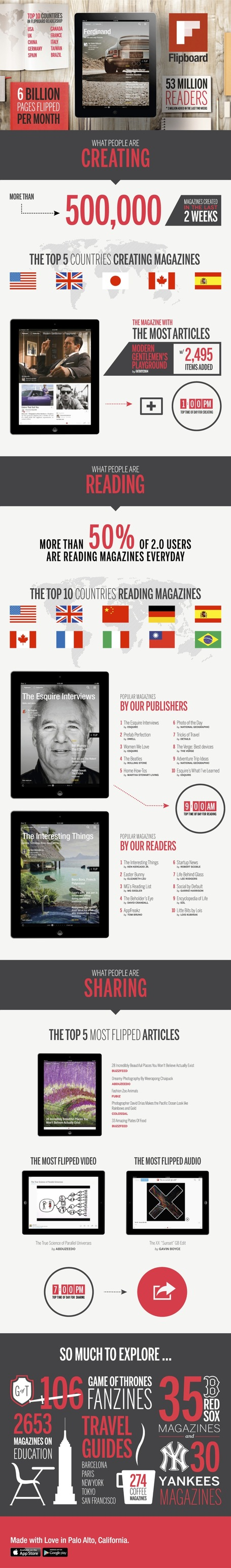 The State of Flipboard and Rise of Mobile Curation [INFOGRAPHIC] | Mobile Revolution | Scoop.it