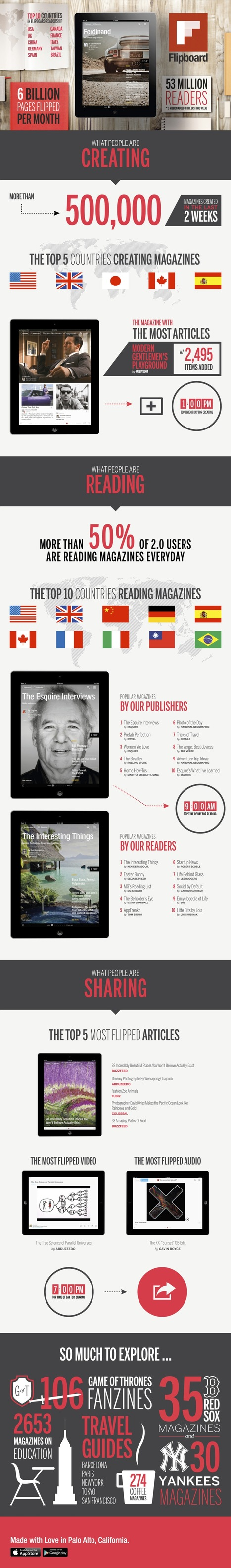 500,000 Flipboard magazines created in 2 weeks (Infographic) | Journalism in the digital era | Scoop.it