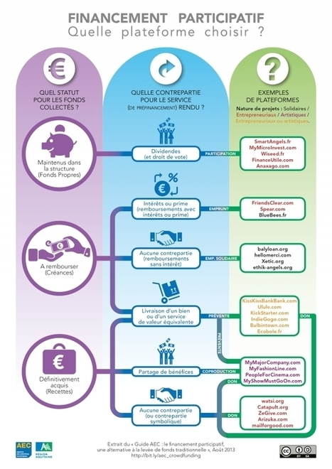 [Infographie] Financement participatif : comment s'y retrouver? | Time to Learn | Scoop.it