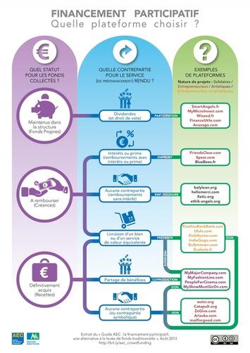 [Infographie] Financement participatif : comment s'y retrouver?   Solutions locales   Scoop.it
