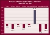 Bordeaux 2012: all about price | Vitabella Wine Daily Gossip | Scoop.it