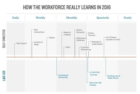 4 Must-Read Studies of 2016 to Understand the Modern Workforce | Educational Technology | Scoop.it