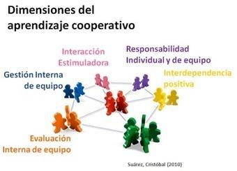 Educación y Virtualidad: ¿Por qué tan solo? Dimensiones del aprendizaje cooperativo | Sinapsisele 3.0 | Scoop.it