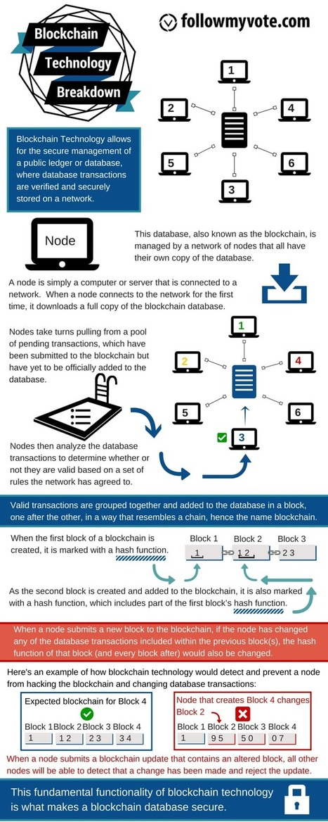 What Is Blockchain in 6 Awesome Infographics | #Future of any #transactions & #sharing? | #Finance #Bitcoin  | Educational Technology for Middle Schoolers | Scoop.it