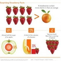 Surprising Strawberry Nutrition Facts | Visual.ly | Food and Nutrition 101 | Scoop.it