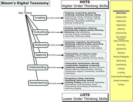 educational-origami - Bloom's Digital Taxonomy | Bloom's Taxonomy for 21st Century Learning | Scoop.it