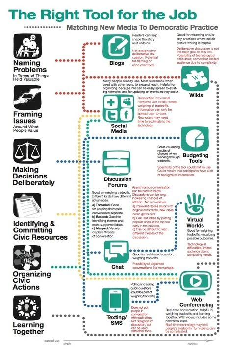 Selecting the right tool for the job of online citizen engagement [Infographic]   eParticipate!   Scoop.it