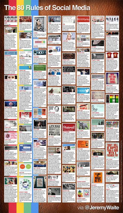 Las 80 reglas de los social media en una infografía : Marketing Directo   Local SEO   Scoop.it