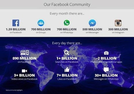 Facebook, un mondo da 1,39 miliardi di utenti -... | SEO or not SEO | Scoop.it