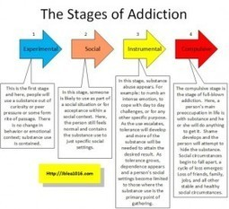 Stages of Alcoholism - Disease Models Inevitable Progression | Addiction | Scoop.it