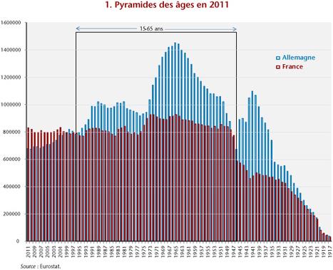 France-Allemagne : le grand écart démographique | Du bout du monde au coin de la rue | Scoop.it