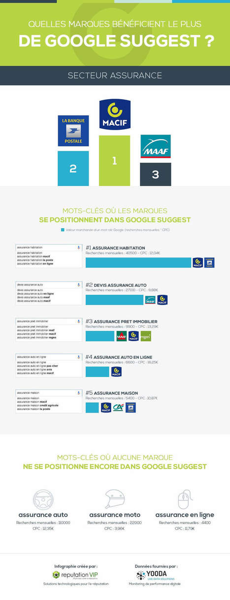 Infographie : quelles marques bénéficient le plus de Google Suggest ? | Reputation VIP | Internet world | Scoop.it